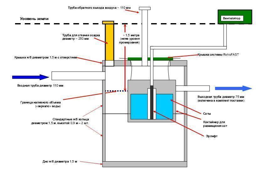 """Септик """"fast"""": обзор модельного ряда, отзывы, правила установки и эксплуатации"""