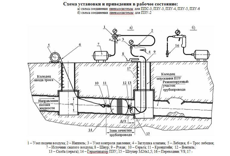 Гидрозатвор для канализации: принцип работы- обзор +видео