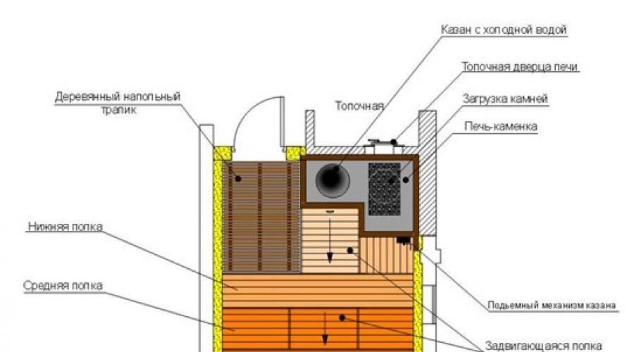 Изучаем устройство вентиляции в бане, басту или другие системы. без вентилирования никак – или угорим или баню сгноим