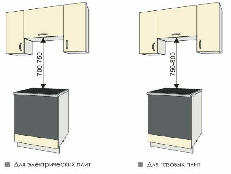 Как выбрать кухонную вытяжку: помогаем определиться с критериями