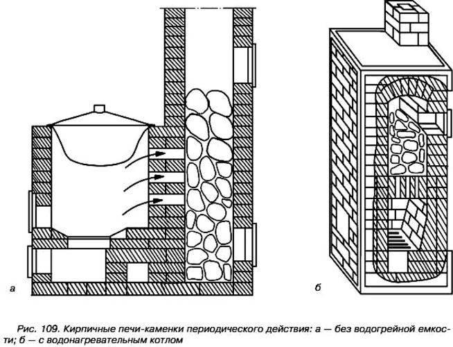 Кирпичные печи кузнецова для бани: порядовка и особенности кладки и облицовки своими руками очага