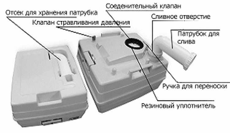 Биотуалет для дачи своими руками: пошаговое руководство по сооружению торфяного биотуалета
