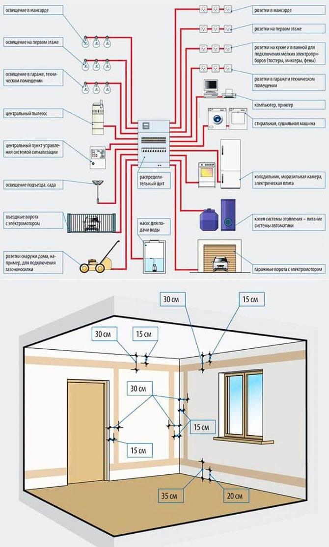 Лучшие программы для проектирования электропроводки в доме и рисования схем