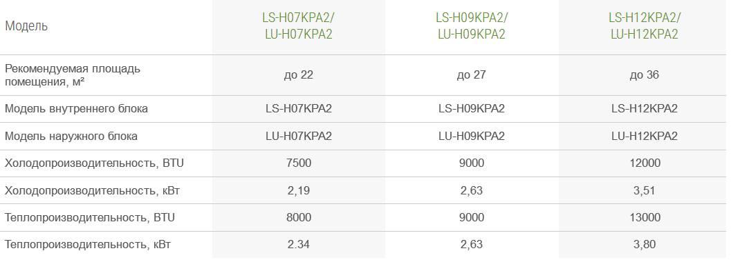 Сплит-система lessar ls-h09kpa2: обзор, технические характеристики + сравнение с конкурирующими моделями - все об инженерных системах