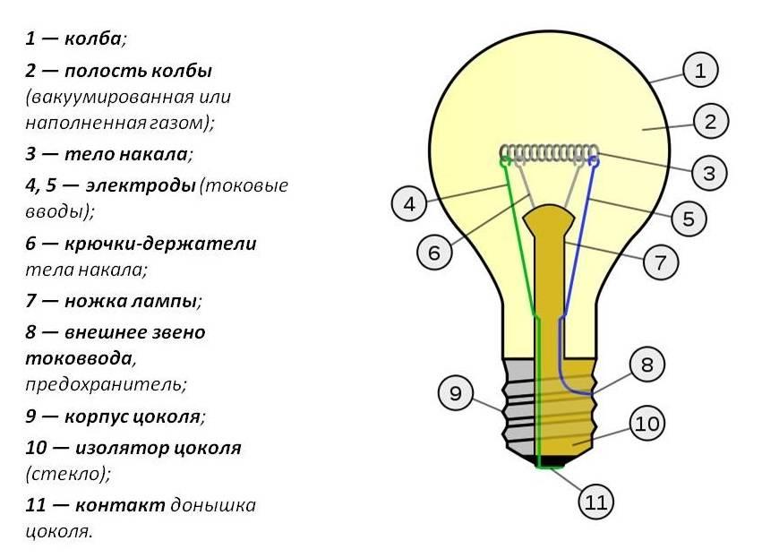 Как выбрать хорошую настольную лампу для школьника — популярные модели.
