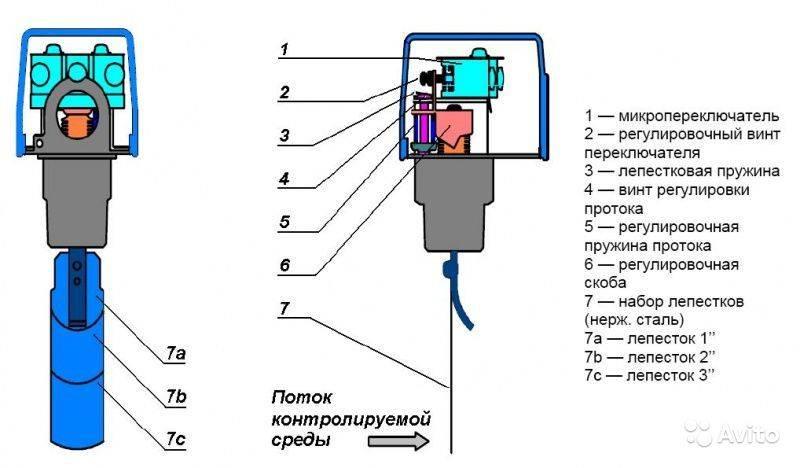 Реле протока воды устройство принцип действия применение - zetsila