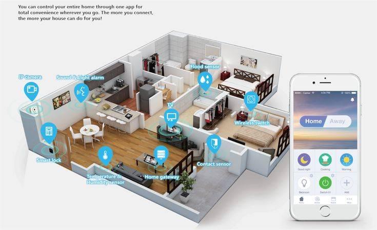 Что такое умный дом apple homekit, зачем он вам нужен (инужен ли)?