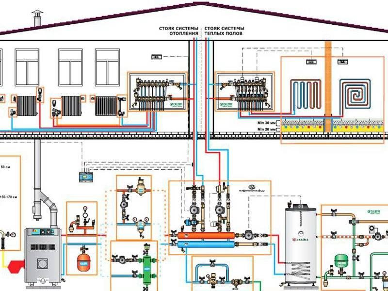 Снип 31-02. отопление загородного дома. системы водяного отопления.