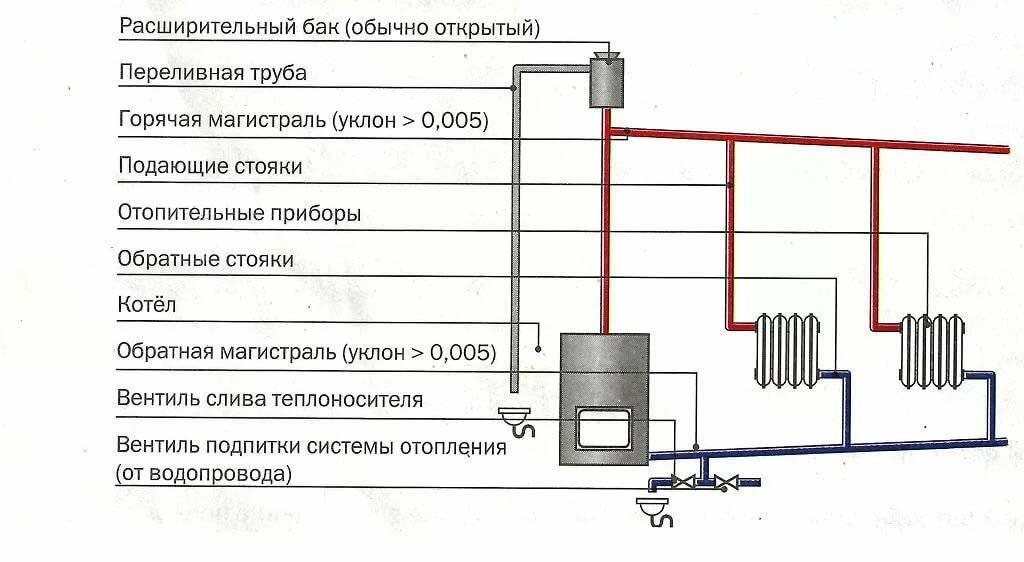 Паровое отопление в частном доме своими руками: как сделать схему, выбрать паровой котел, как провести паровое отопление