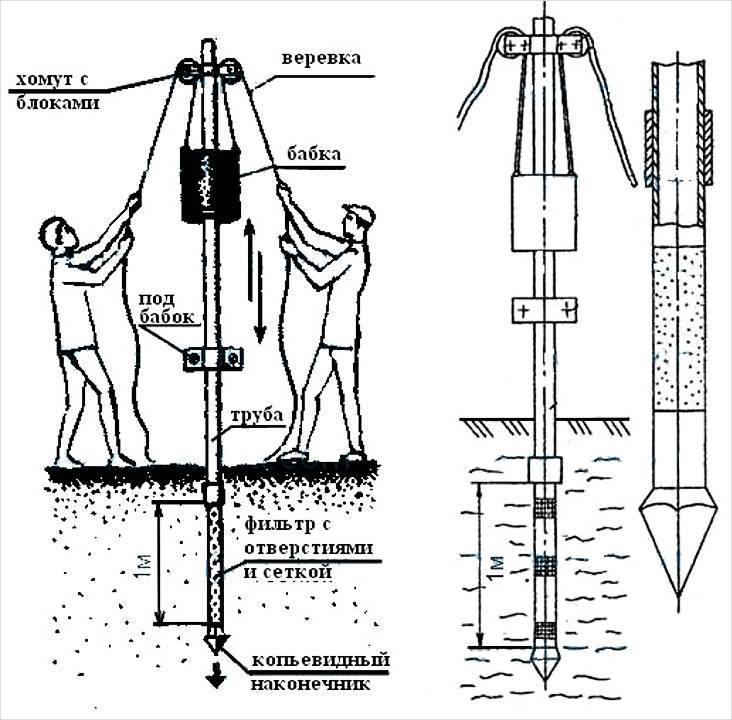 Как пробить скважину для воды своими руками