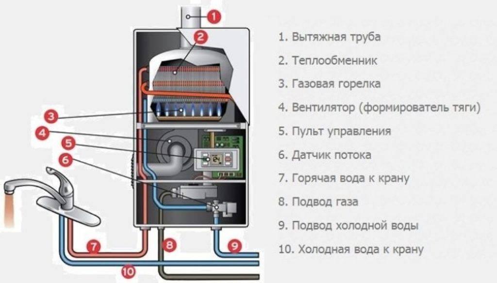 Основные неисправности газового котла: причины и способы их устранения -