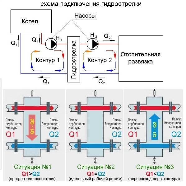 Гидрострелка для отопления: принцип работы иназначение