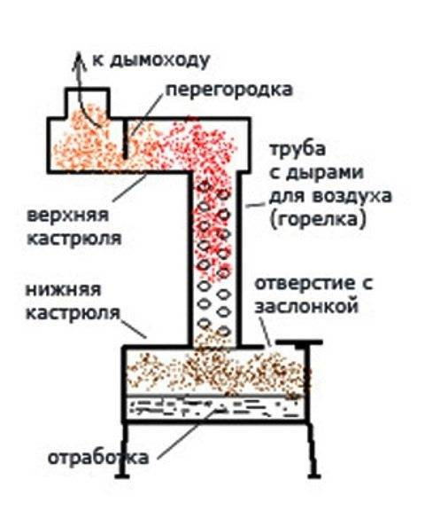 Печь на отработанном масле своими руками: конструкция принцип работы