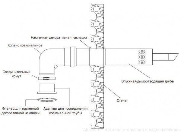 Устройство коаксиального дымохода + нормы установки и монтажа