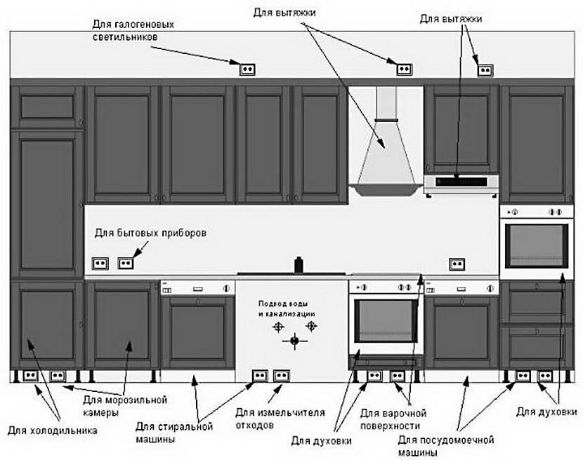 Розетки на кухне: схемы расположения и варианты установки - точка j