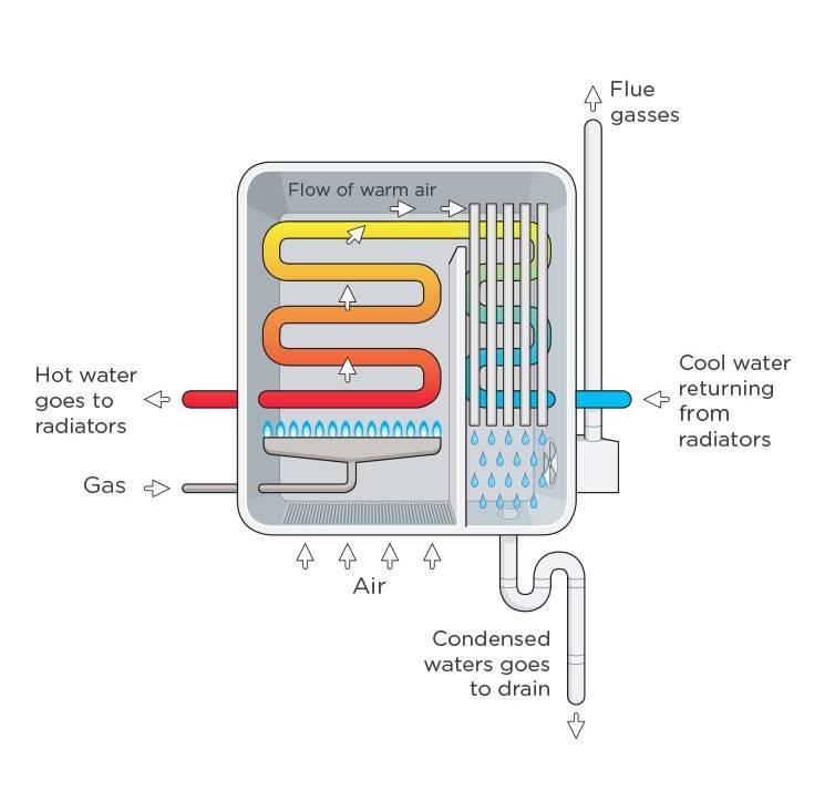 Какой конденсационный котел выбрать, как он работает и куда сливать конденсат