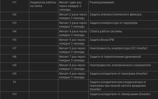 Ошибки кондиционеров vertex: расшифровка кодов поломок и способы их устранения