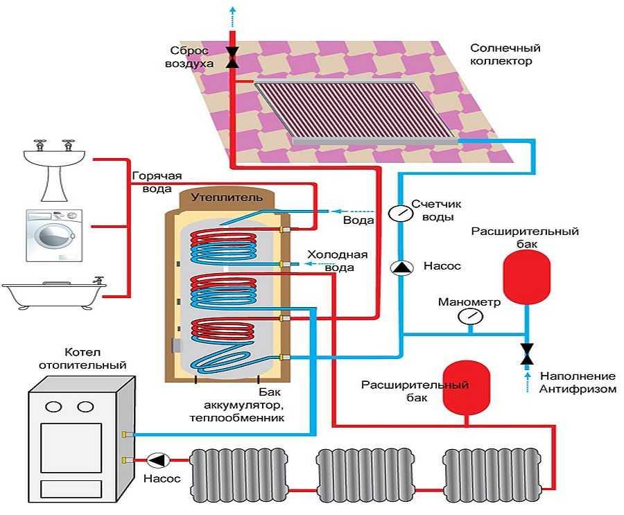 Теплоаккумулятор для котлов отопления: схема установки, расчет
