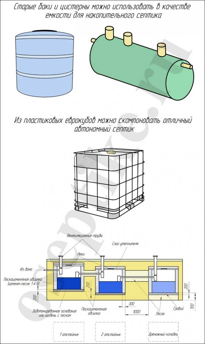 Как сделать септик из пластиковой емкости: виды конструкций и правила монтажа / септики / системы канализации / публикации / санитарно-технические работы