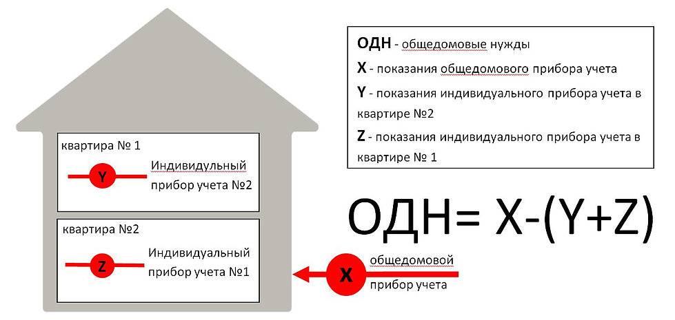 Как происходит расчет отопления в многоквартирном доме – правила и формулы расчета