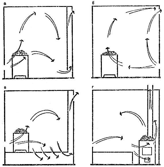 Вентиляция в парилке: примеры проверенных схем и разбор правил обустройства