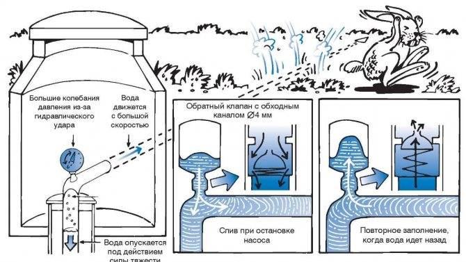 Причины и последствия гидроудара в системе водоснабжения