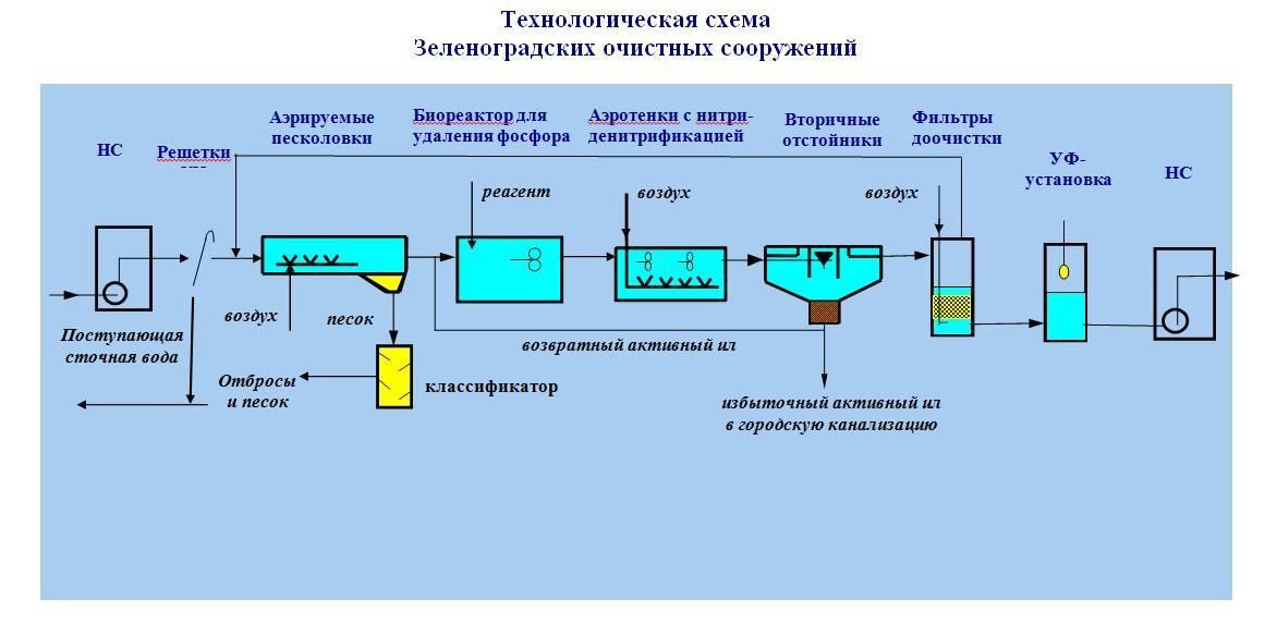 Флокулянты для очистки воды: что это такое, как выбрать и эффективно применять, а также, топ-3 лучших производителя и принцип действия