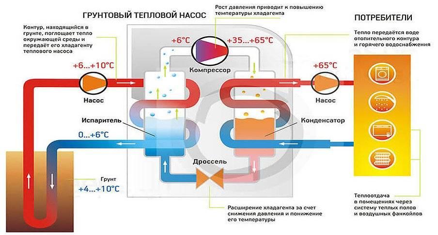 Тепловой насос для отопления дома: принцип работы, различные виды устройств, особенности их действия
