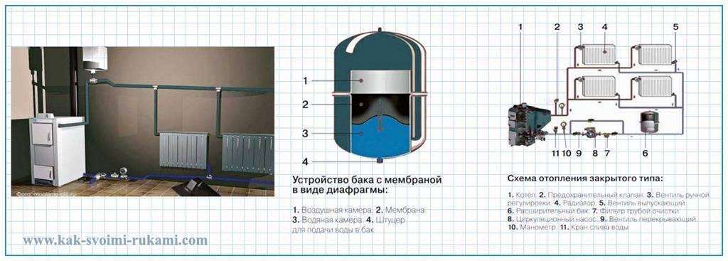 Расширительный бак для отопления: принцип работы бачка, виды, правила установки, устройство на фото и видео
