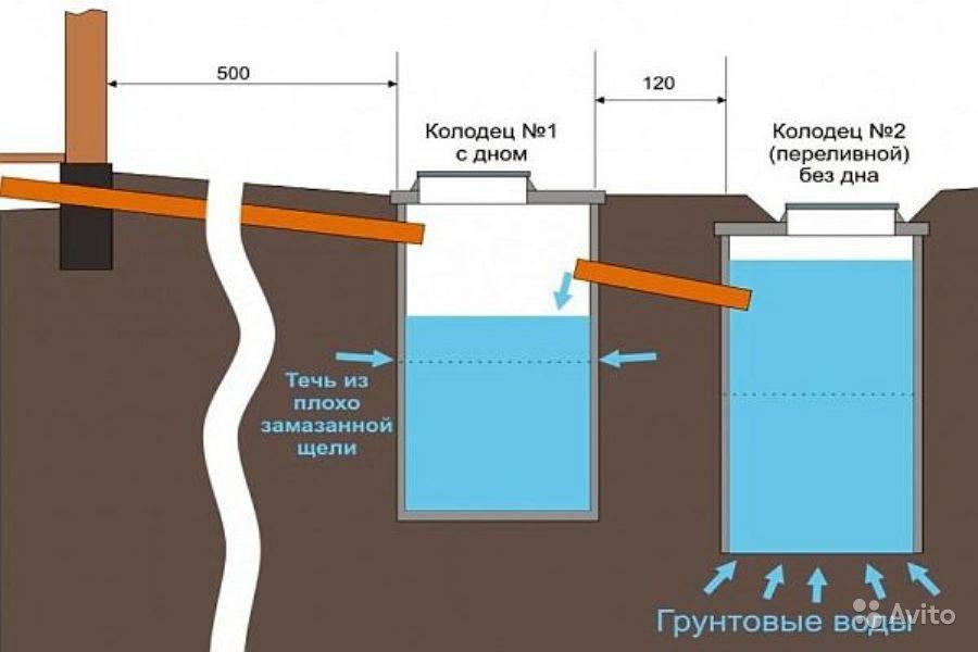 Как обустроить автономную канализацию в бане
