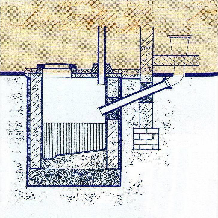 Устройство выгребной ямы в частном доме: схема, конструкция и правила