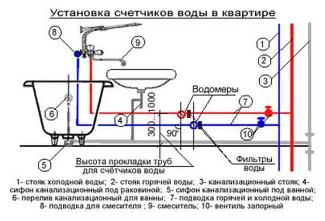Подробно о давлении воды в трубах