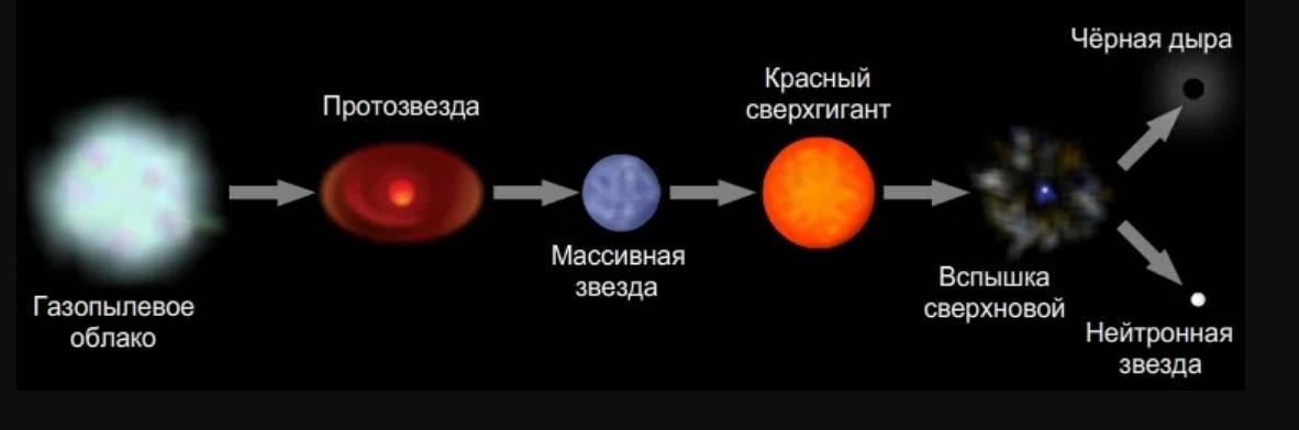 Чёрная дыра — простым языком о сложном космическом явлении
