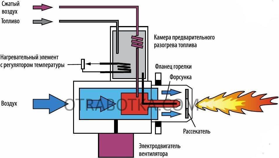 Разница между газовыми резаками и горелками, где используются