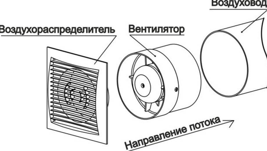 Ремонт вентилятора своими руками: технология, устройство и отзывы