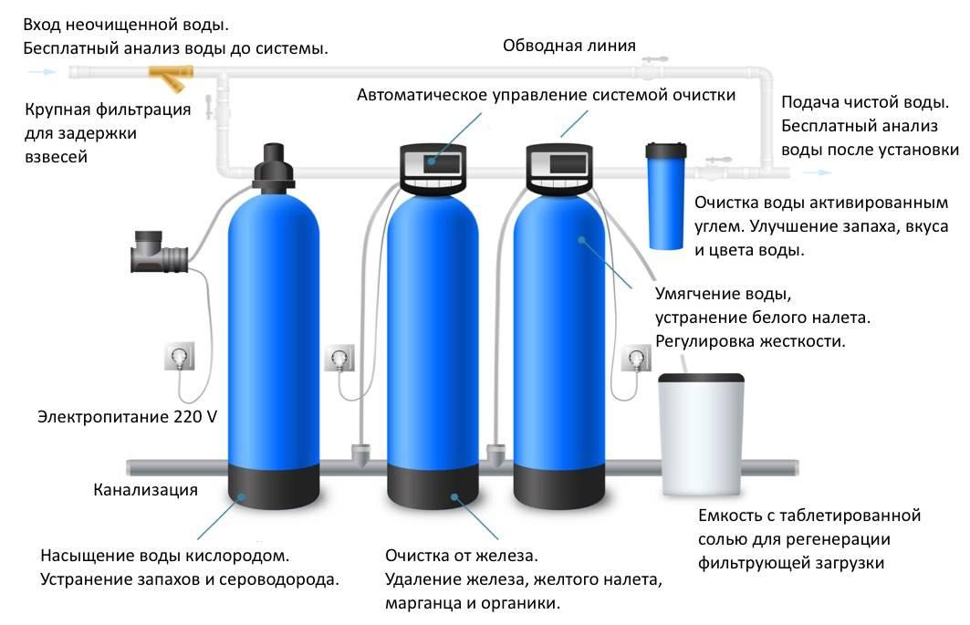 Как правильно сделать анализ воды из колодца и обеззаразить её после проверки
