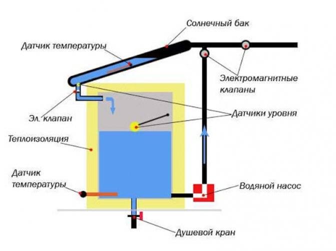 ?душ для дачи с подогревом: особенности конструкции, выбор и монтаж, фото - блог о строительстве