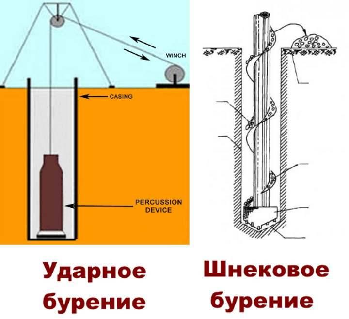 Технология ручного бурения скважин на воду