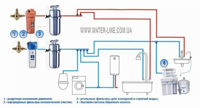 Фильтры для воды под мойку – какой лучше, на что надо обратить внимание