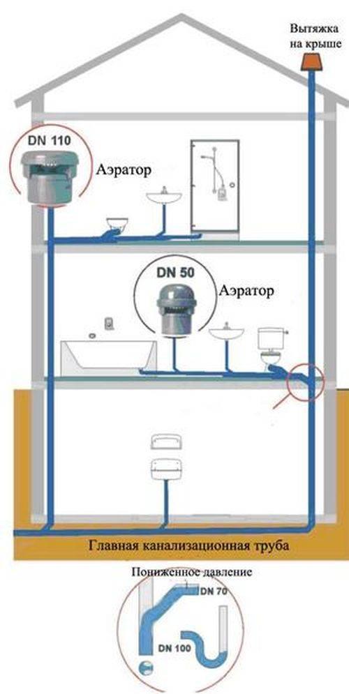 Как поставить воздушный клапан на канализацию. что лучше фановый клапан или фановая труба для канализации. где и как правильно установить клапан - строительные материалы