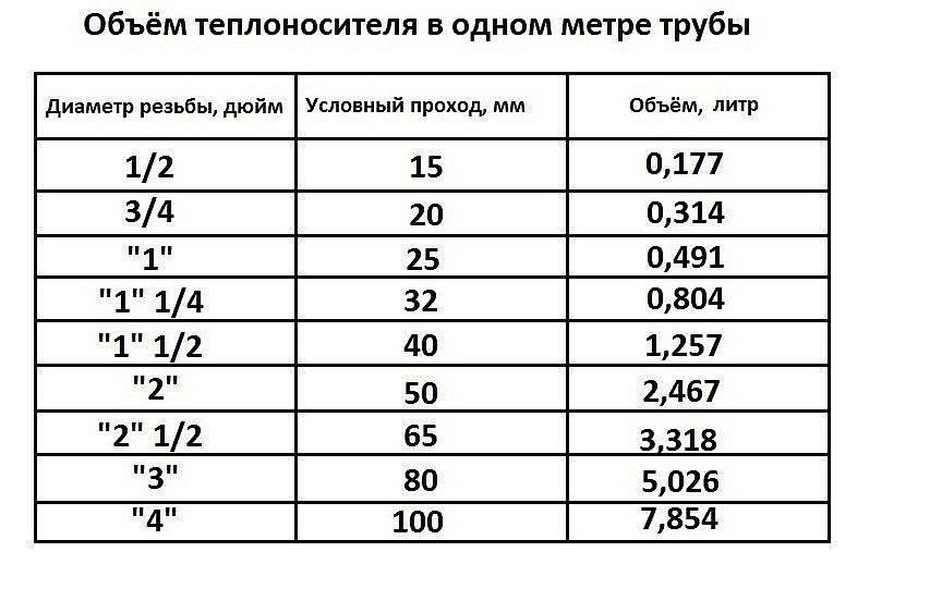 Расчитать объем воды в трубе - калькулятор онлайн