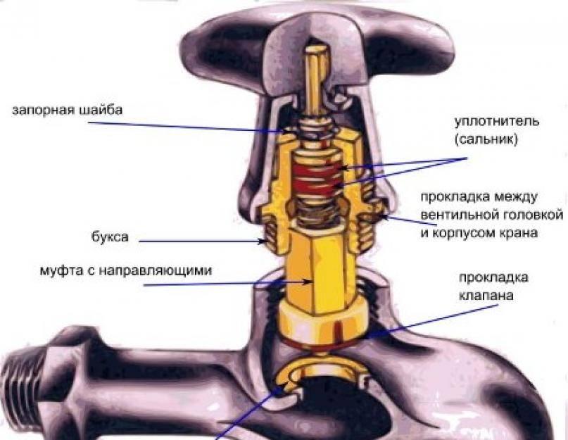 Можно ли открывать шаровый кран наполовину?   ichip.ru