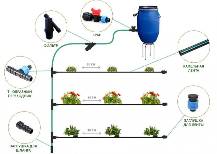7 видов труб для автополива   труба для полива газона, теплиц и огорода