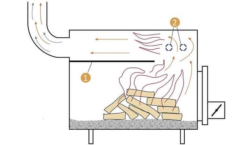 Печь буржуйка своими руками чертежи для изготовления