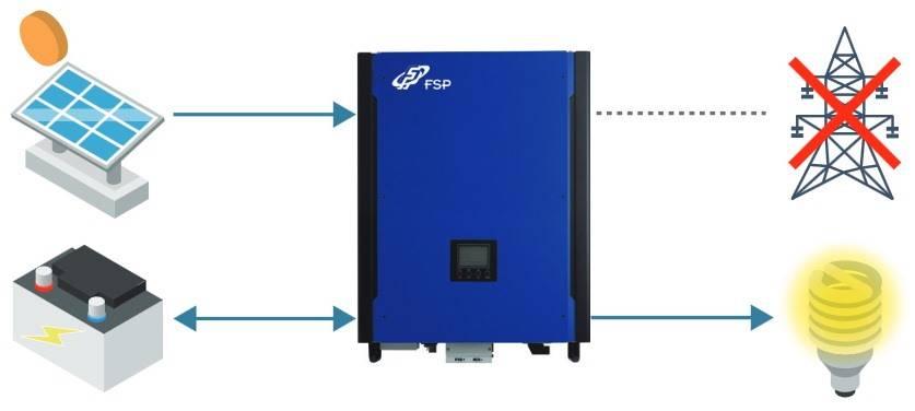 Гибридный инвертор для солнечных батарей - принцип работы, выбор устройства и схема монтажа