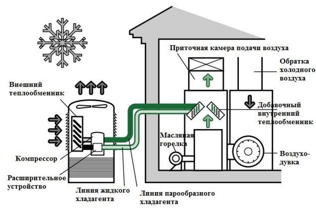 Тепловой насос принцип работы