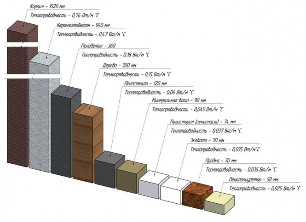 Коэффициент теплопроводности строительных материалов: что это такое + таблица значений