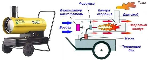 Принцип работы тепловой пушки на отработанном масле