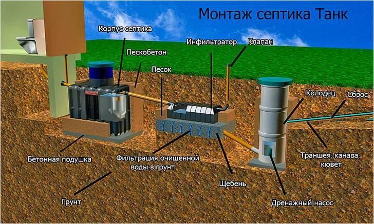 Установка септика танк своими руками: монтаж и принцип работы.