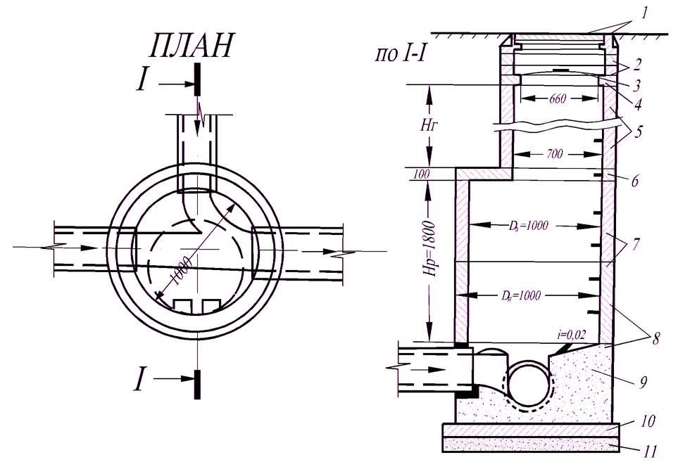 Поворотный колодец для канализации: виды, принцип установки   гидро гуру